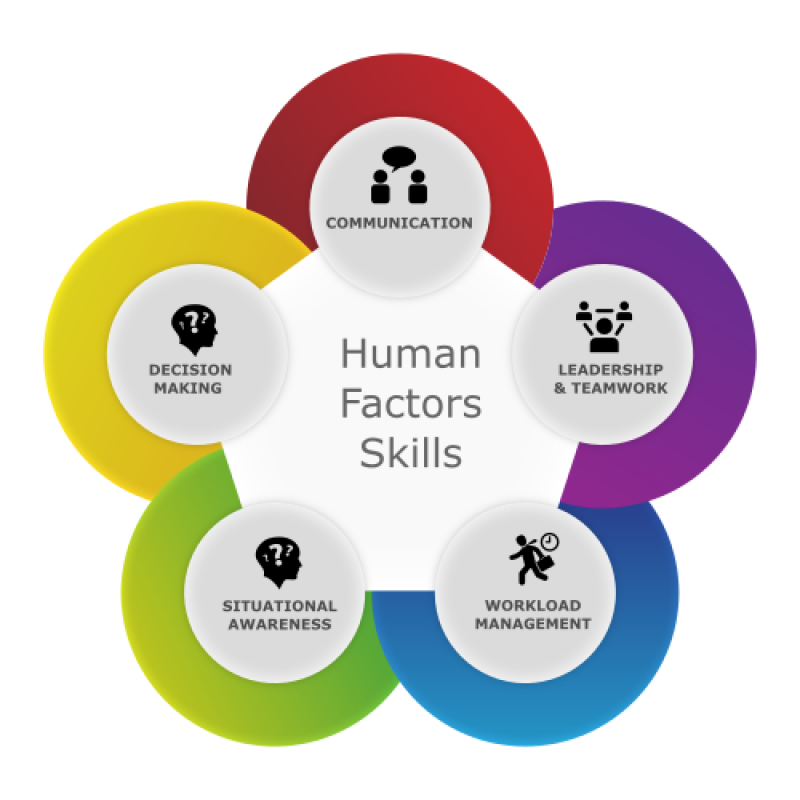 human-factors-skills-diagram