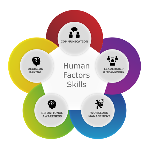 human-factors-skills-diagram